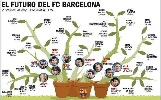 Następcy Messiego, Xaviego, Pique…