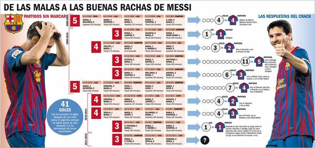 Messi zawsze odpowiada lawiną bramek