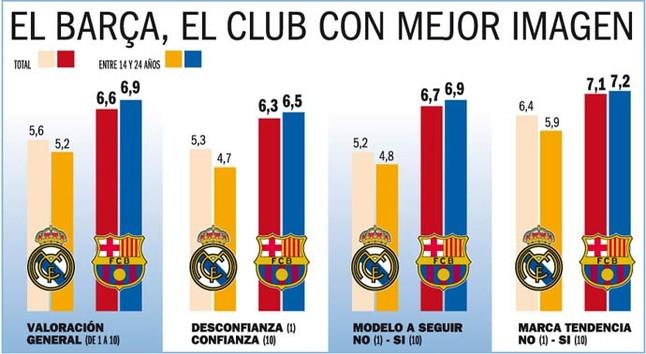 Barça angażuje młodych fanów