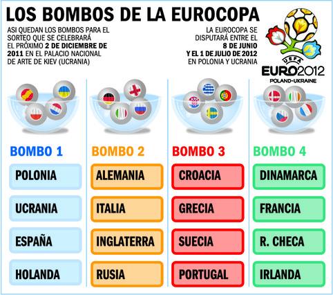 Rozstawienie drużyn – UEFA EURO 2012