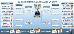 FC Barcelona – Real Madryt w 1/4 Copa del Rey?