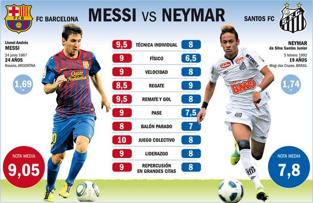 Król Futbolu kontra Możliwy Następca