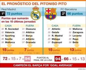 Pitoniso Pito: FC Barcelona wygra La Liga w 2012 roku