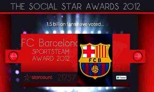 Barça najlepszym klubem w sieciach społecznościowych