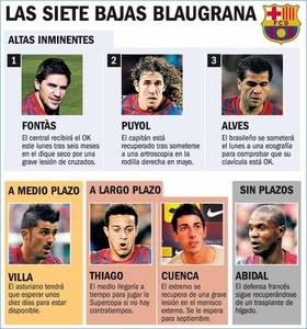 Barça rozpocznie presezon w okrojonym składzie