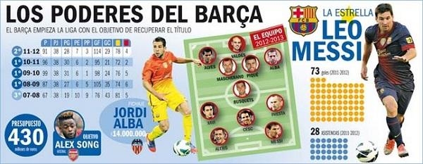 Fc Barcelona Tito Vilanovy