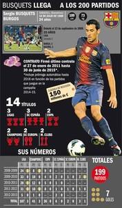 Busquets rozegrał 200 meczy dla Barcelony