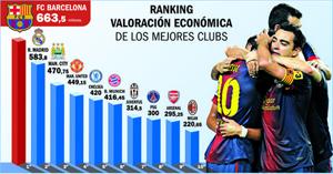 FC Barcelona najbardziej wartościowym zespołem Europy