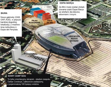 Nowy Camp Nou w miejscu obecnego?