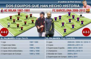 Barcelona Guardioli i Milan Sacchiego tworzyły historię