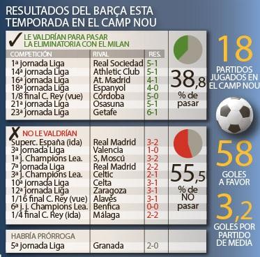 infografika z wynikami na Camp Nou