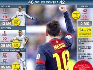 Messi ma 4 gole mniej niż Ronaldo, Benzema i Higuaín razem