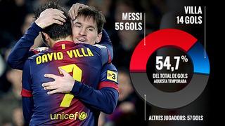 Messi i Villa mają wspólnie 69 bramek