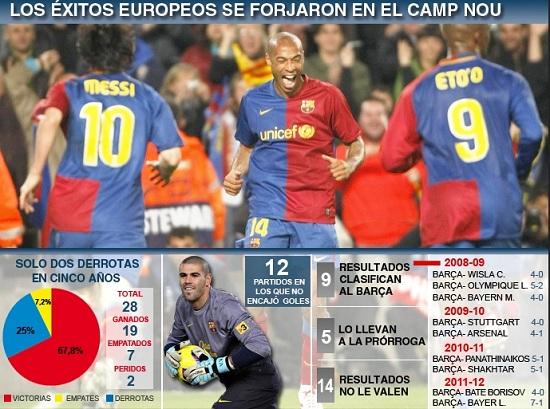 statystyki z Ligi Mistrzów od 2008/09 do 2011/12