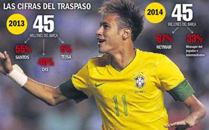 Szczegóły kontraktu z Neymarem