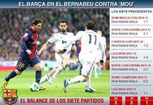 Barça gra dobrze na Bernabéu przeciwko Mourinho