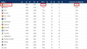 Statystyki ćwierćfinalistów Ligi Mistrzów