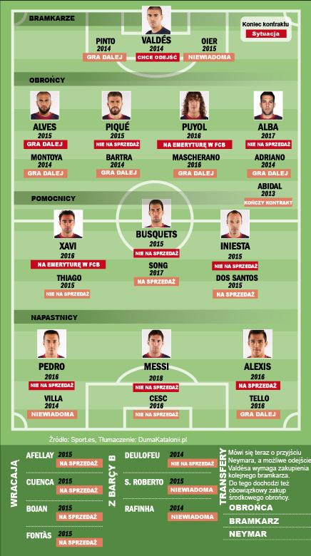 Lista zawodników FCB