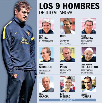 Infografika na temat sztabu szkoleniowego Barcelony na sezon 2013/2014