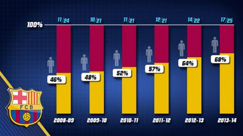 Statystyki dotyczące liczby wychowanków w pierwszym składzie Barcelony