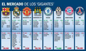 Barcelona prawie najmniejsze straty na rynku transferowym