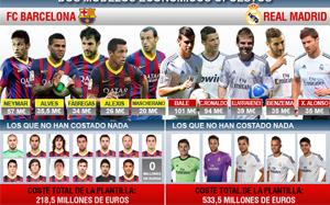 """Real wydał za Bale""""a i Cristiano cenę, za którą Barça zbudowała swoją kadrę"""