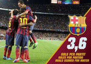 Barça strzela najwięcej w Europie