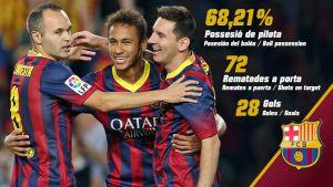 Barça liderem także w statystykach