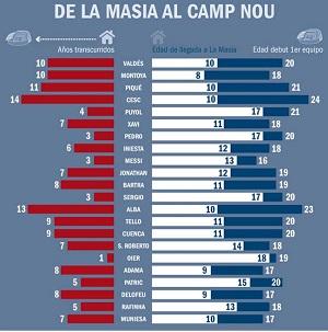 Długa droga z La Masii na Camp Nou