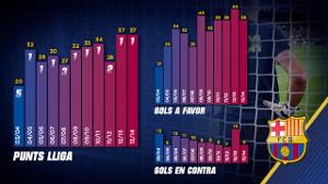 Barça najlepsza po 13 kolejkach w stosunku do ostatniej dekady