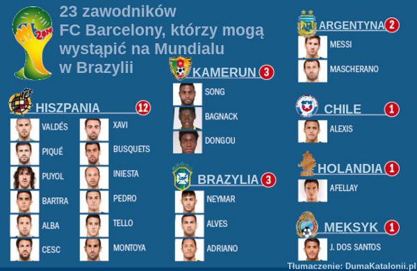 23 zawodników FC Barcelony, którzy mogą wystąpić na Mundialu w Brazylii
