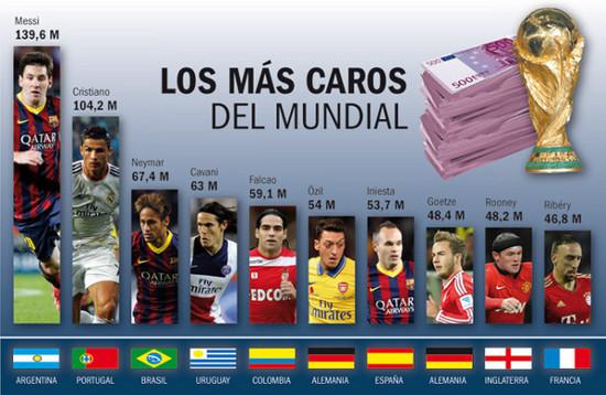 Zestawienie najdroższych piłkarzy Mundialu w Brazylii