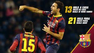 Fàbregas – maszyna do strzelania goli poza Camp Nou