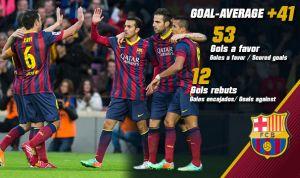 FC Barcelona z najlepszą różnicą bramkową w Europie