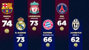 Barça z najlepszą ofensywą