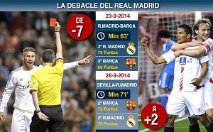 Barça odrobiła 9 punktów do Madrytu w 98 minut