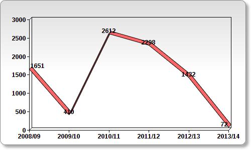 Wykres z liczbą minut zawodników z Barcy B w pierwszym zespole