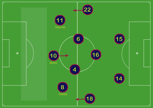Taktyka z Iniestą, Messim i Neymarem
