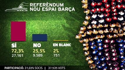 """Wyniki referendum: Socis mówią """"TAK"""""""