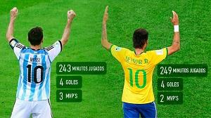 Leo Messi i Neymar Jr, królowie pierwszej fazy Mundialu