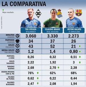Dobre statystyki zastępców Valdésa