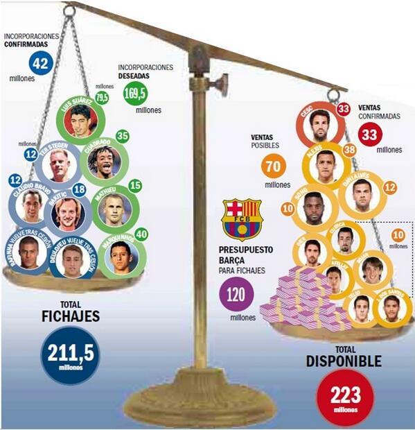 transfery fc barcelony