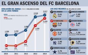 Barça najszybciej rozwijającym się klubem piłkarskim