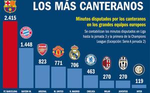 Barcelona daje najwięcej minut wychowankom w Europie