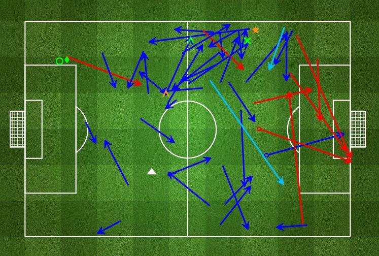 Statystyki Ibrahima Afellaya w meczu z Juventusem