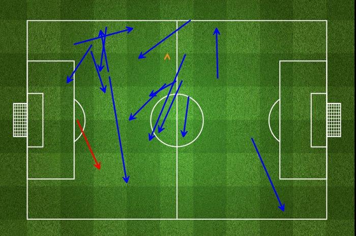 Statystyki Afellaya w meczu z Atletico