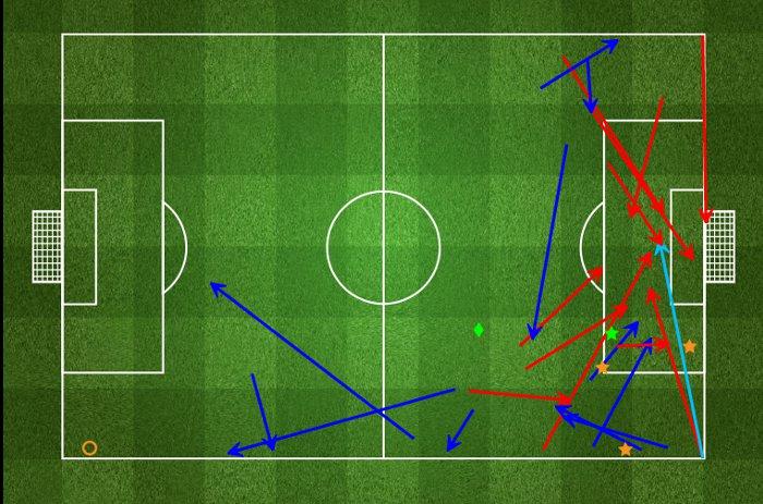 Statystyki Deulofeu w meczu z Granadą