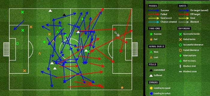 Statystyki Songa w meczu z Leicester
