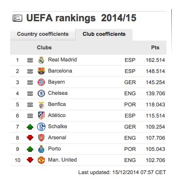 Ranking UEFA 2014
