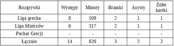 Statystyki Afellaya w Olympiakosie